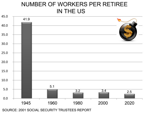 Forget Retirement and Retirement Savings…reason it and the US hasn't gone bankrupt yet