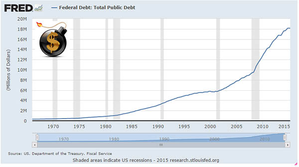 US govt debt The Dollar Vigilante