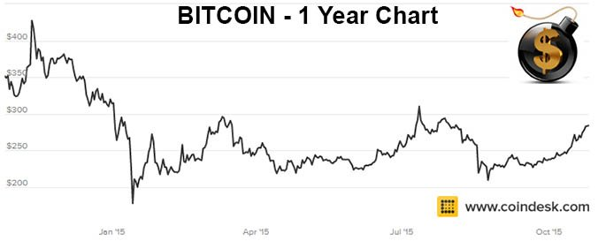 InvestingChannel: Bitcoin Rises 25% In The Last Month ...