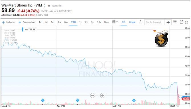 Walmart price collapse Dollar Vigilante