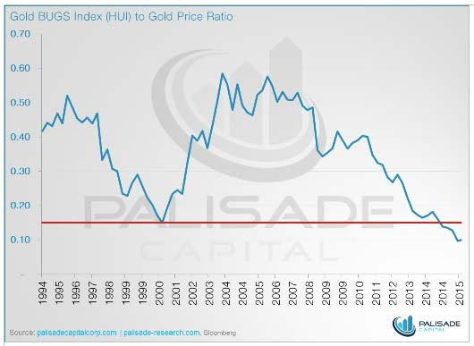 Gold Bugs Index versus Gold - The Dollar Vigilante