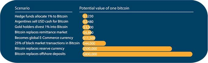 Potential value of one bitcoin