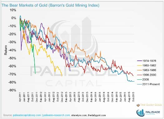 The Bear Markets of Gold - The Dollar Vigilante