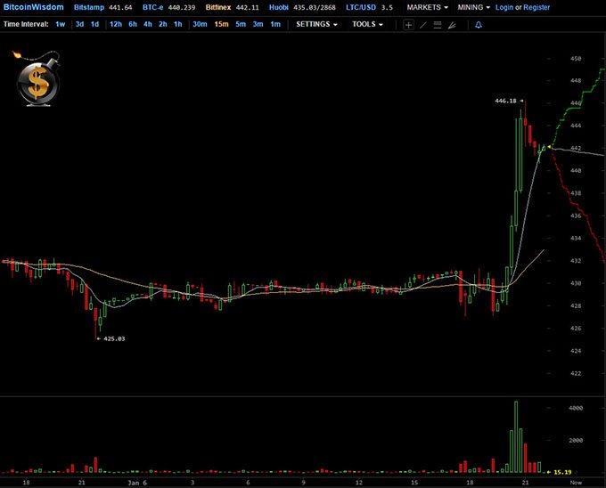 Bitcoin-Jan2016 small
