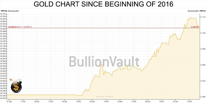 Gold Start in 2016 - The Dollar Vigilante