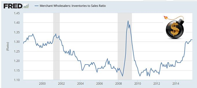 Inventories to Sales ratio - The Dollar Vigilante