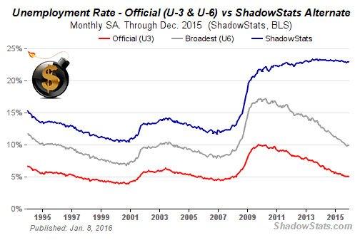 Unemployment-Rate-The-Dollar-Vigilante.j