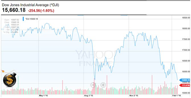 Dow Jones Feb 11 2016 - The Dollar Vigilante