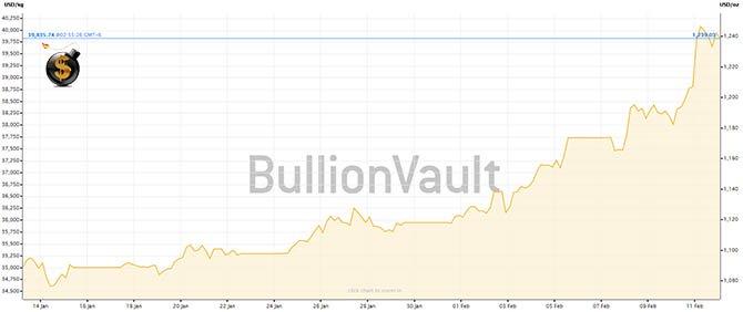 Gold Price Surges - The Dollar Vigilante