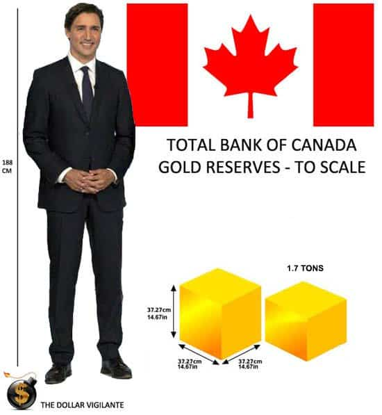 Total Bank of Canada Gold Reserves to Scale 2016 - Justin Trudeau - The Dollar Vigilante
