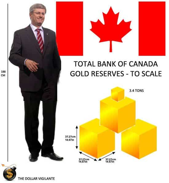 Total Bank of Canada Gold Reserves to Scale