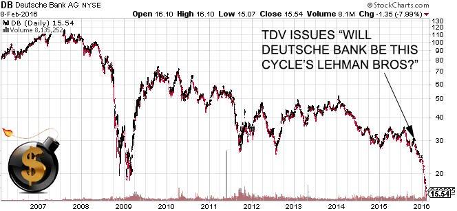 Will Deutsche Bank Be This Cycles Lehman Bros - The Dollar Vigilante