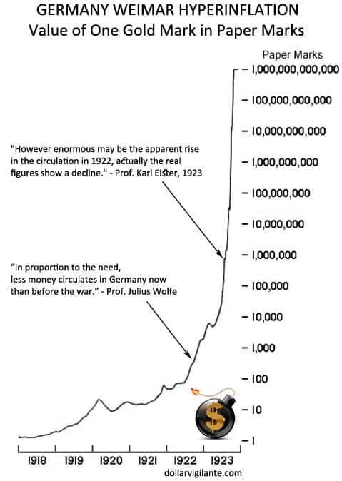 Weimar Hyperinflation Chart with Quotes