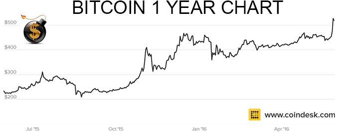 Bitcoin One Year Chart