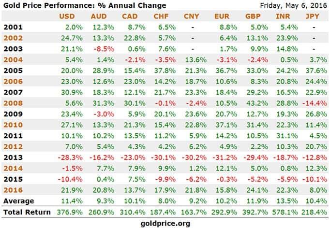 Gold Performance since 2001 - The Dollar Vigilante