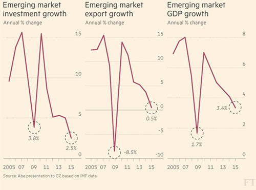 Emerging Markets - The Dollar Vigilante