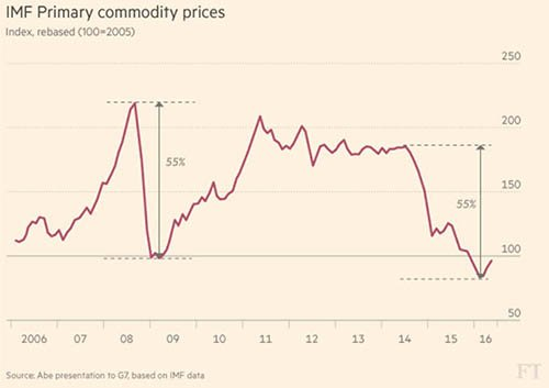 IMF Primary Commodity Prices - The Dollar Vigilante