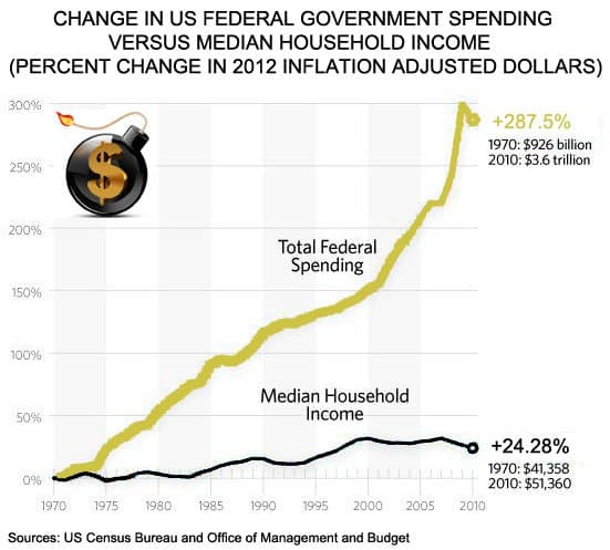 Change in US Federal Government Spending versus Median Household Income