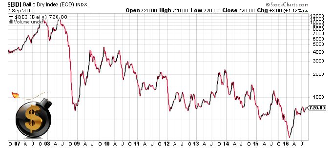 Baltic Dry Index - The Dollar Vigilante