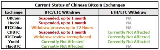 chineseexchanges